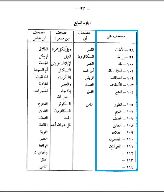 22. خلاصة ما سبق من موضوعات القسم الأول القرآن ...